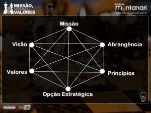 Os 6 elementos do Propósito Organizacional