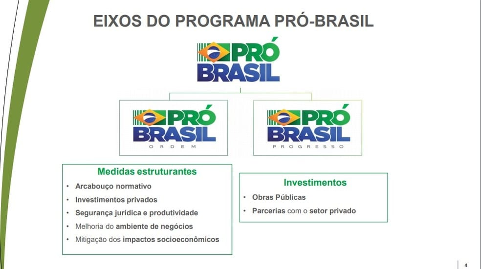 pro brasil eixos
