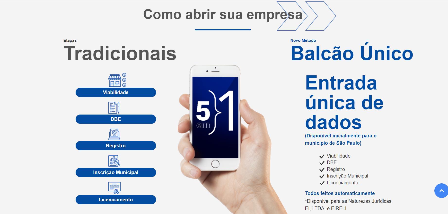 Abrir empresa online em SP é possível, conheça o Balcão Único.